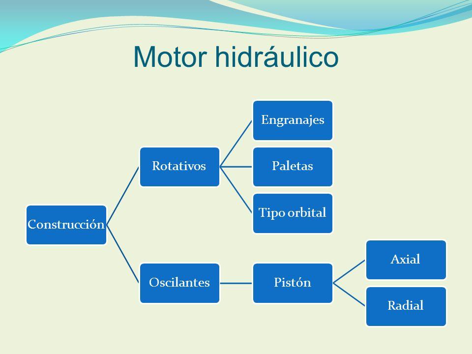 Motor hidráulico ConstrucciónRotativosEngranajesPaletasTipo orbitalOscilantesPistónAxialRadial