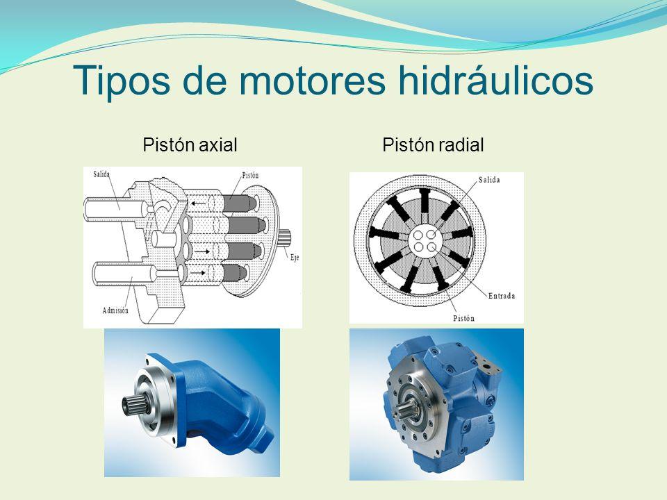 Tipos de motores hidráulicos Pistón axialPistón radial