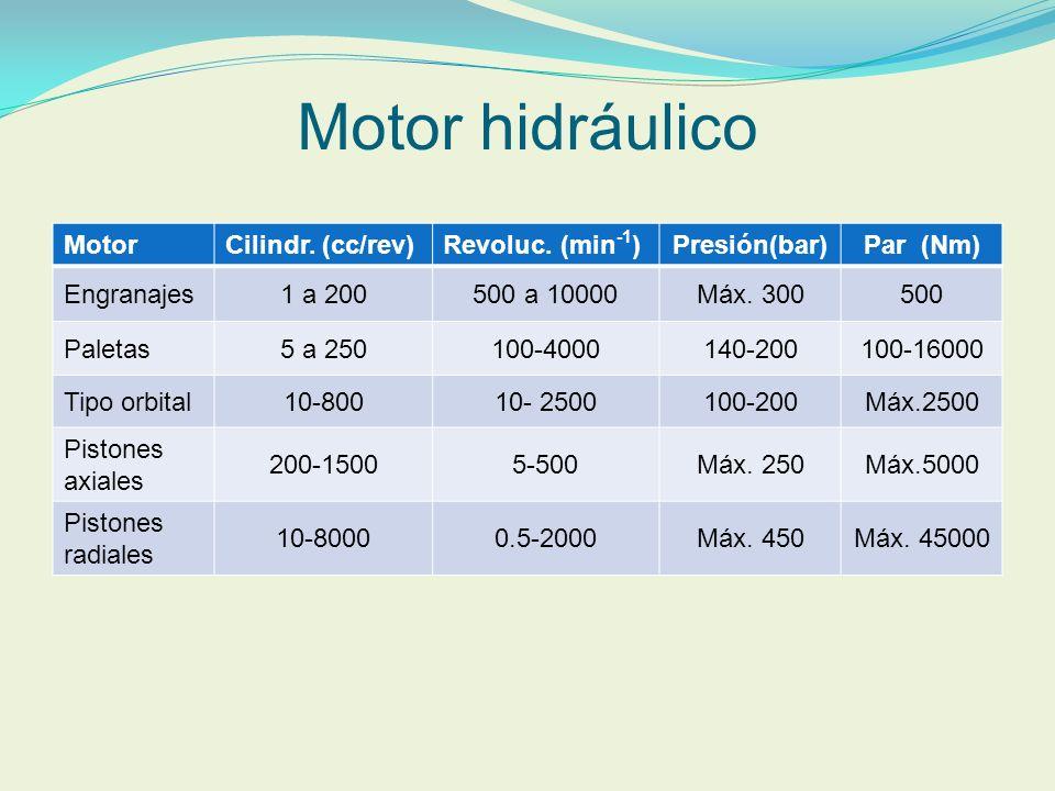 Motor hidráulico MotorCilindr. (cc/rev)Revoluc. (min -1 )Presión(bar)Par (Nm) Engranajes1 a 200500 a 10000Máx. 300500 Paletas5 a 250100-4000140-200100