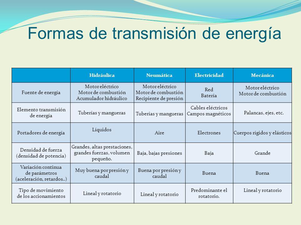 Formas de transmisión de energía HidráulicaNeumáticaElectricidadMecánica Fuente de energía Motor eléctrico Motor de combustión Acumulador hidráulico M