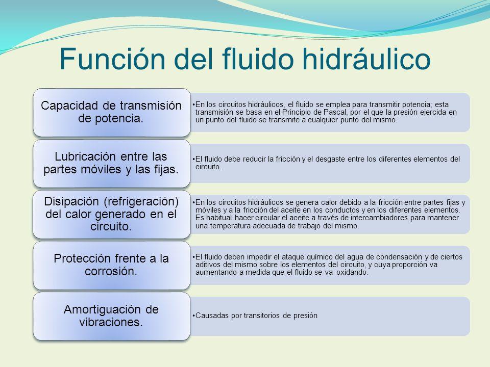 Función del fluido hidráulico En los circuitos hidráulicos, el fluido se emplea para transmitir potencia; esta transmisión se basa en el Principio de