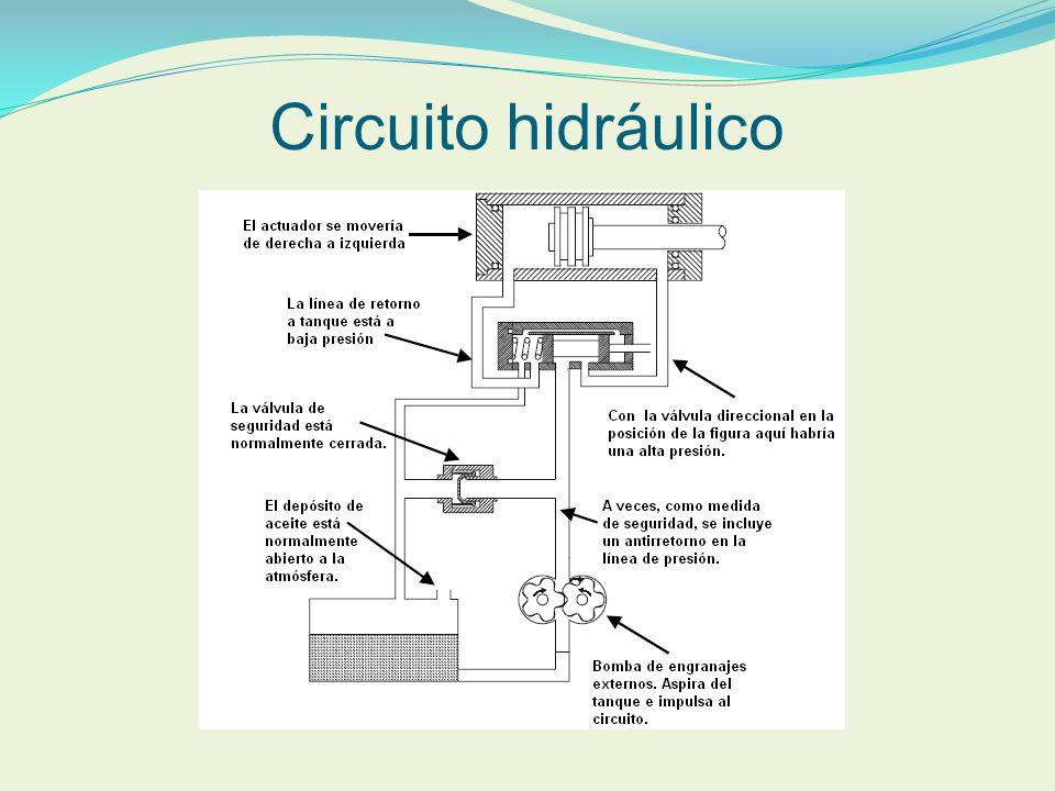 Componentes circuito hidráulico Son todos aquellos elementos que incorpora el sistema para su correcto funcionamiento, mantenimiento y control.