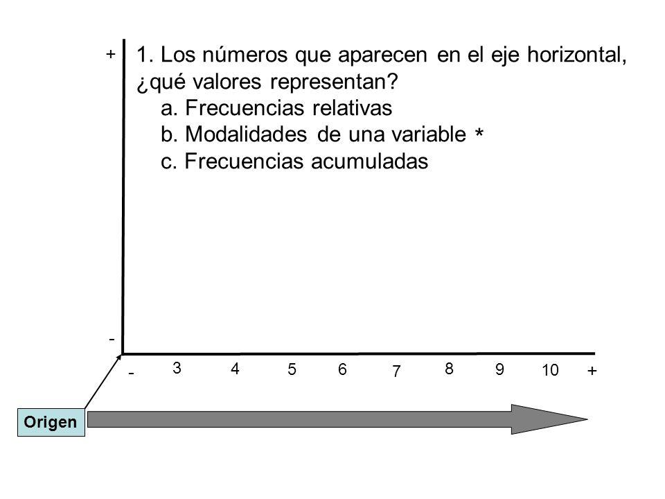 - + - + 3 Origen 1.Los números que aparecen en el eje horizontal, ¿qué valores representan? a. Frecuencias relativas b. Modalidades de una variable c.