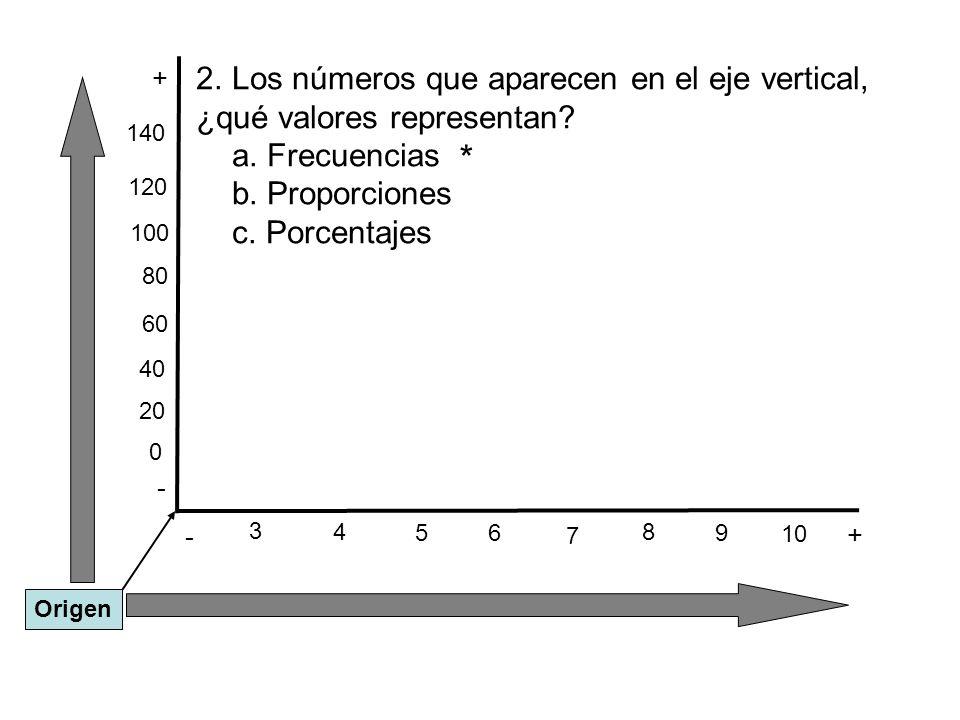 - + - + 3 Origen 2.Los números que aparecen en el eje vertical, ¿qué valores representan? a. Frecuencias b. Proporciones c. Porcentajes 6 5 4 7 8 10 9