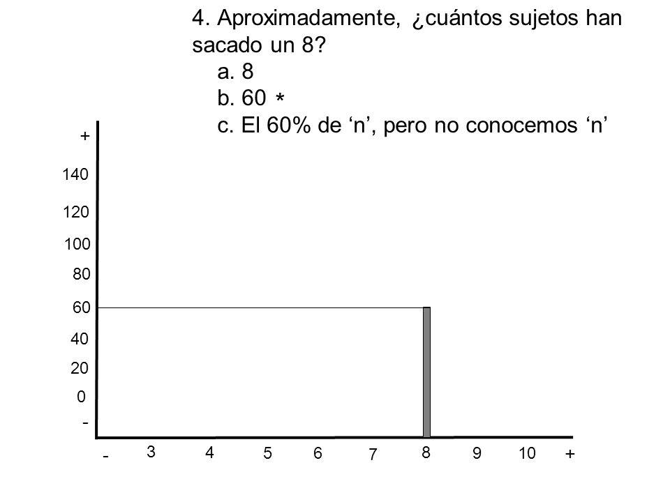 - + - + 3 4.Aproximadamente, ¿cuántos sujetos han sacado un 8? a. 8 b. 60 c. El 60% de n, pero no conocemos n 6 5 4 7 8 10 9 * 0 20 40 60 80 100 120 1