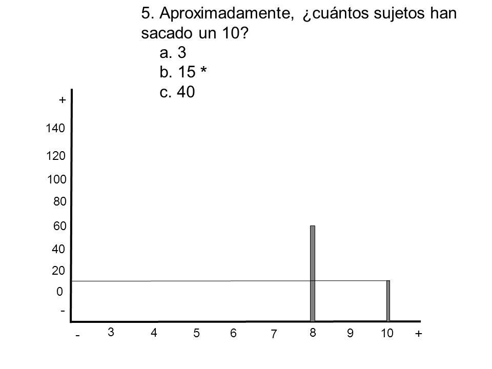 - + - + 3 6 5 4 7 8 10 9 * 0 20 40 60 80 100 120 140 5.Aproximadamente, ¿cuántos sujetos han sacado un 10? a. 3 b. 15 c. 40