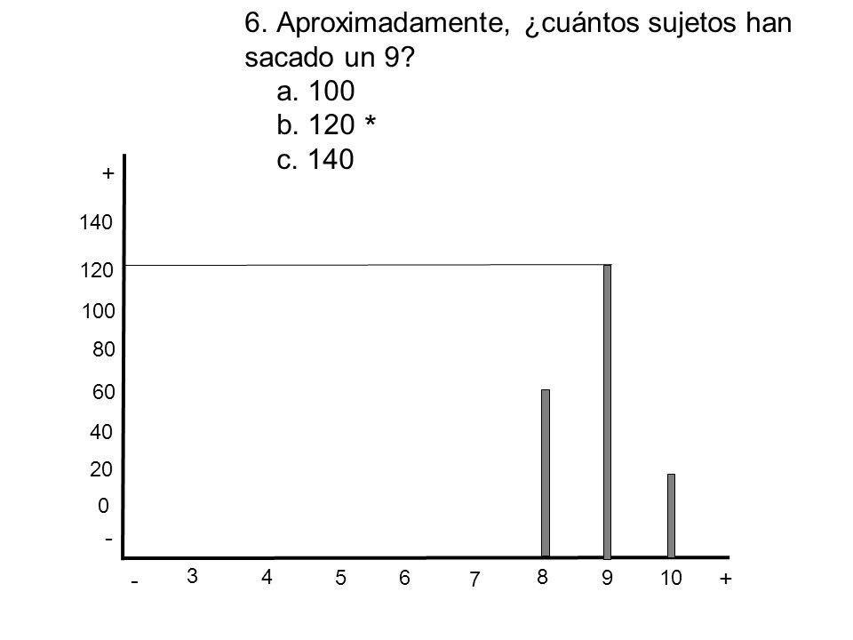 - + - + 3 6 5 4 7 8 10 9 * 0 20 40 60 80 100 120 140 6.Aproximadamente, ¿cuántos sujetos han sacado un 9? a. 100 b. 120 c. 140