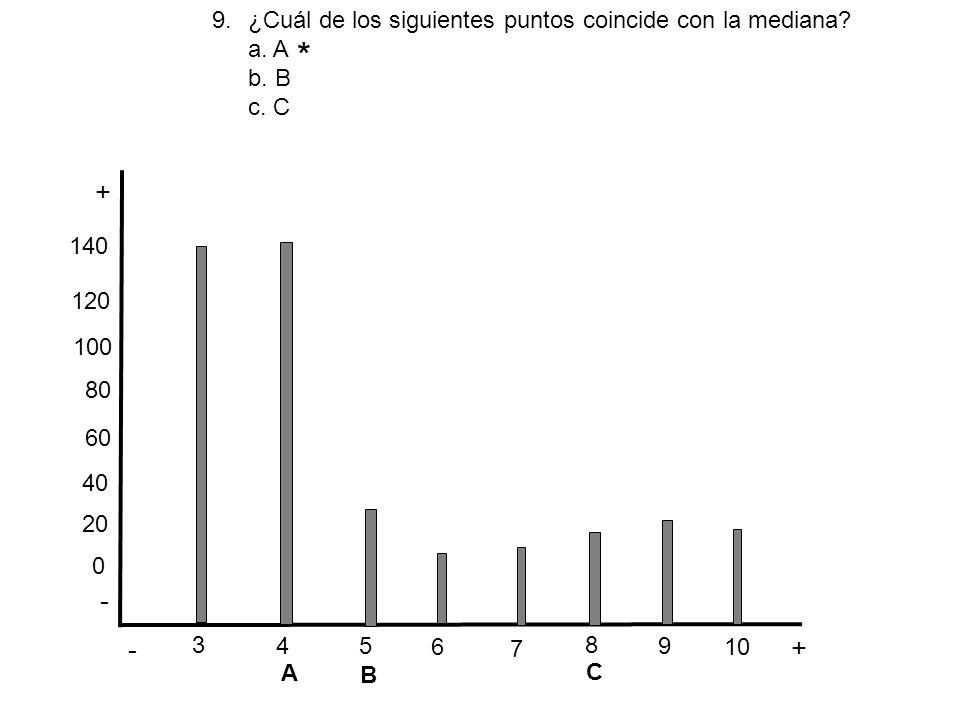 - + - + 3 6 5 4 7 8 10 9 * 0 20 40 60 80 100 120 140 9.¿Cuál de los siguientes puntos coincide con la mediana? a. A b. B c. C A B C