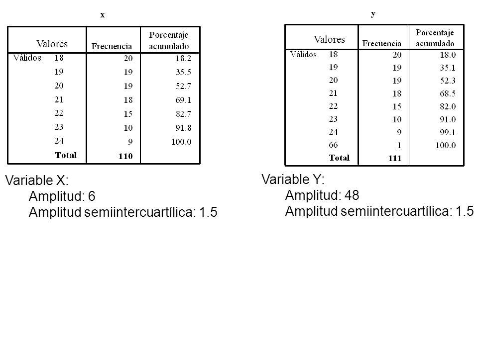 Variable X: Amplitud: 6 Amplitud semiintercuartílica: 1.5 Variable Y: Amplitud: 48 Amplitud semiintercuartílica: 1.5 Valores