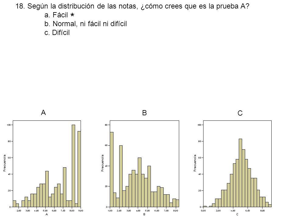 * 18. Según la distribución de las notas, ¿cómo crees que es la prueba A? a. Fácil b. Normal, ni fácil ni difícil c. Difícil A B C