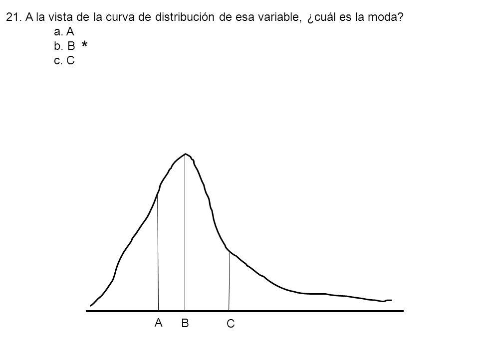 * A B C 21. A la vista de la curva de distribución de esa variable, ¿cuál es la moda? a. A b. B c. C