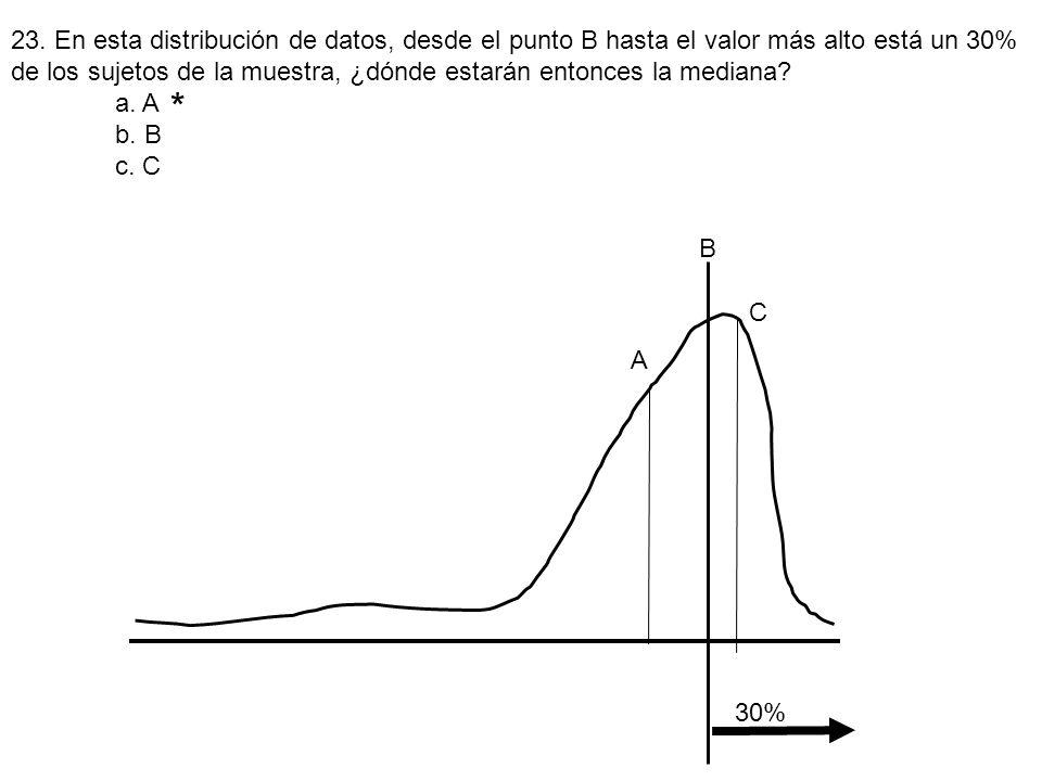 * 30% A B C 23. En esta distribución de datos, desde el punto B hasta el valor más alto está un 30% de los sujetos de la muestra, ¿dónde estarán enton