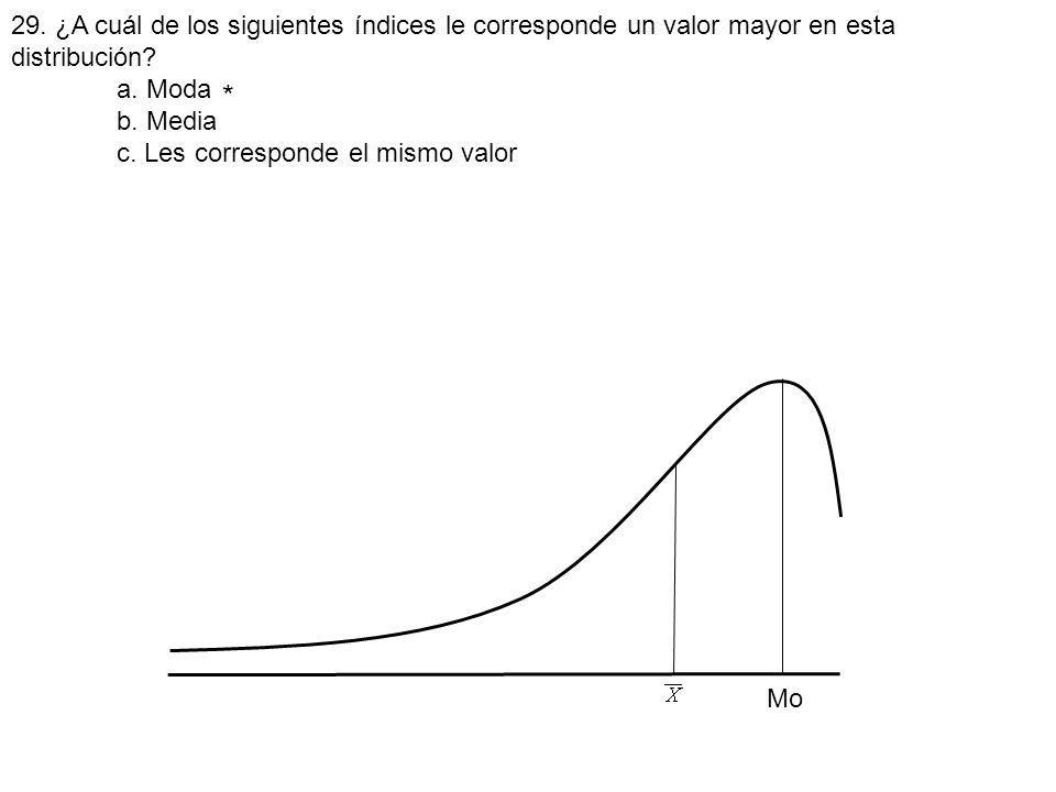 29. ¿A cuál de los siguientes índices le corresponde un valor mayor en esta distribución? a. Moda b. Media c. Les corresponde el mismo valor Mo *