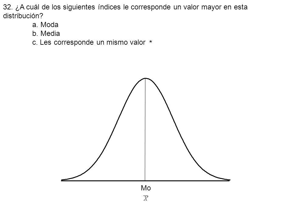 32. ¿A cuál de los siguientes índices le corresponde un valor mayor en esta distribución? a. Moda b. Media c. Les corresponde un mismo valor Mo *
