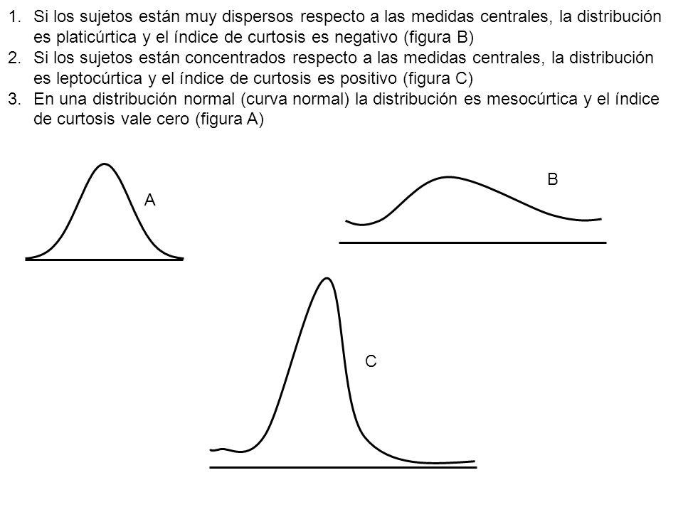 1.Si los sujetos están muy dispersos respecto a las medidas centrales, la distribución es platicúrtica y el índice de curtosis es negativo (figura B)