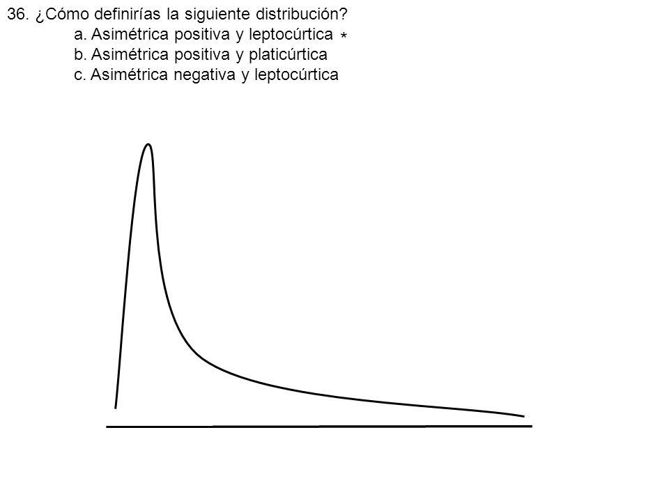 36. ¿Cómo definirías la siguiente distribución? a. Asimétrica positiva y leptocúrtica b. Asimétrica positiva y platicúrtica c. Asimétrica negativa y l