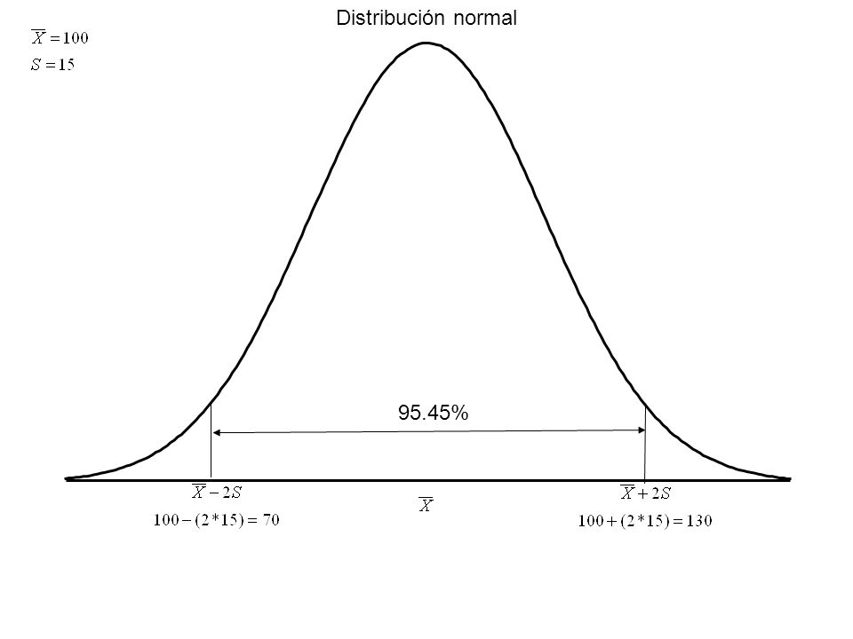 Distribución normal 95.45%