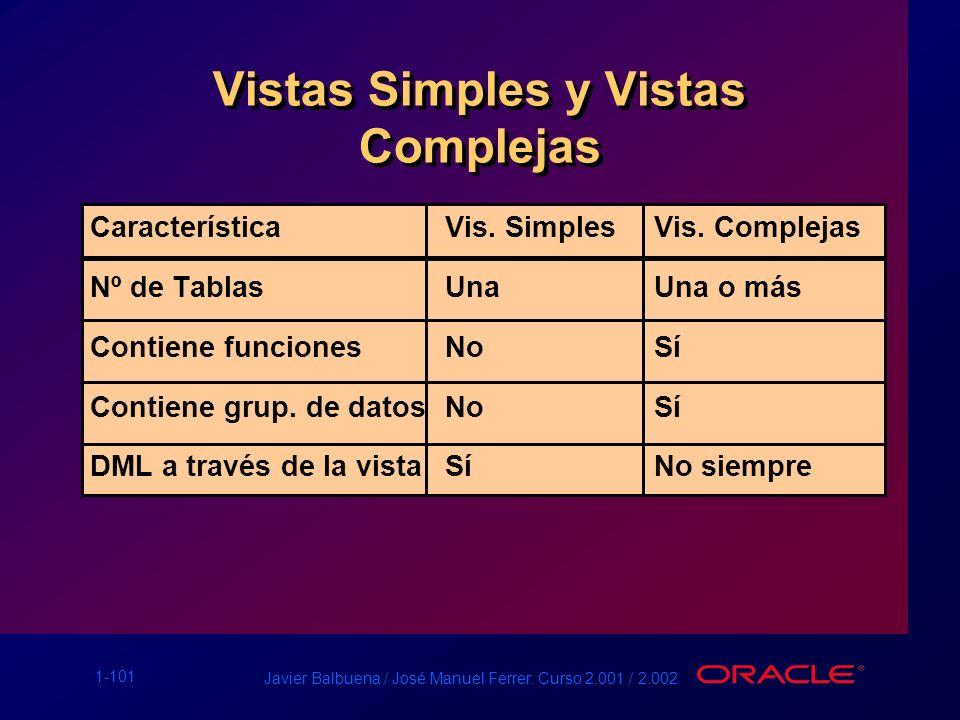 1-101 Javier Balbuena / José Manuel Ferrer. Curso 2.001 / 2.002 Vistas Simples y Vistas Complejas CaracterísticaVis. SimplesVis. Complejas Nº de Tabla