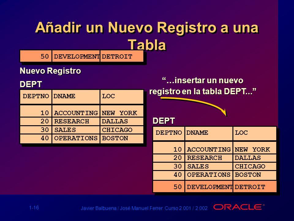 1-16 Javier Balbuena / José Manuel Ferrer. Curso 2.001 / 2.002 Añadir un Nuevo Registro a una Tabla DEPT DEPTNO DNAME LOC ------ ------------------ 10