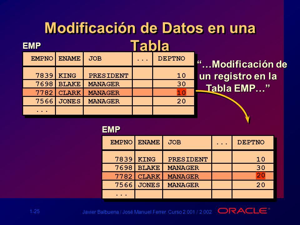 1-25 Javier Balbuena / José Manuel Ferrer. Curso 2.001 / 2.002 Modificación de Datos en una Tabla EMP …Modificación de …Modificación de un registro en