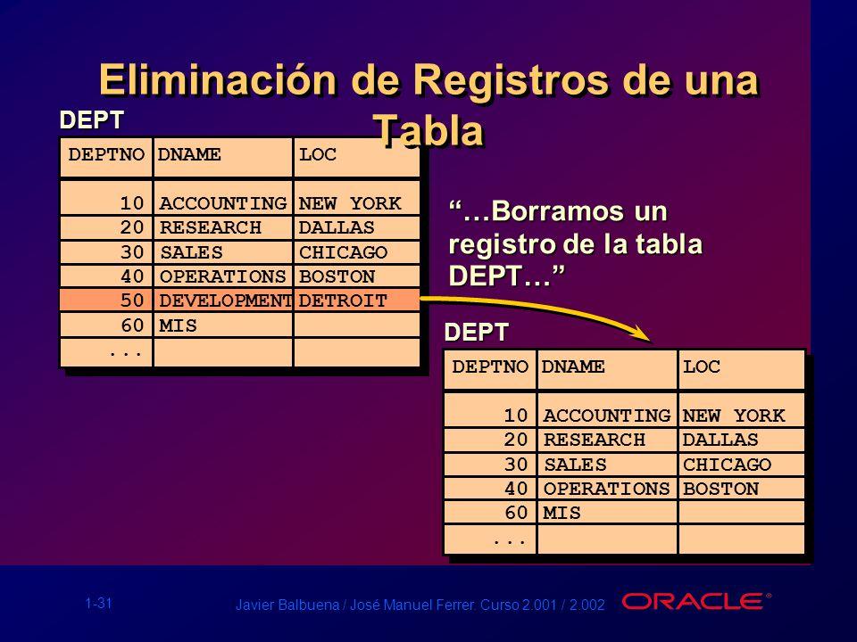 1-31 Javier Balbuena / José Manuel Ferrer. Curso 2.001 / 2.002 …Borramos un registro de la tabla DEPT… Eliminación de Registros de una Tabla DEPT DEPT