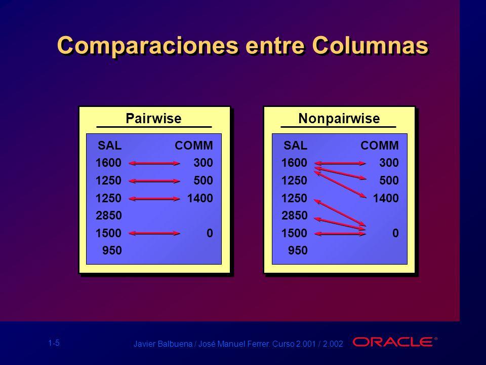 1-5 Javier Balbuena / José Manuel Ferrer. Curso 2.001 / 2.002 Comparaciones entre Columnas Pairwise SALCOMM 1600300 1250500 12501400 2850 15000 950 No