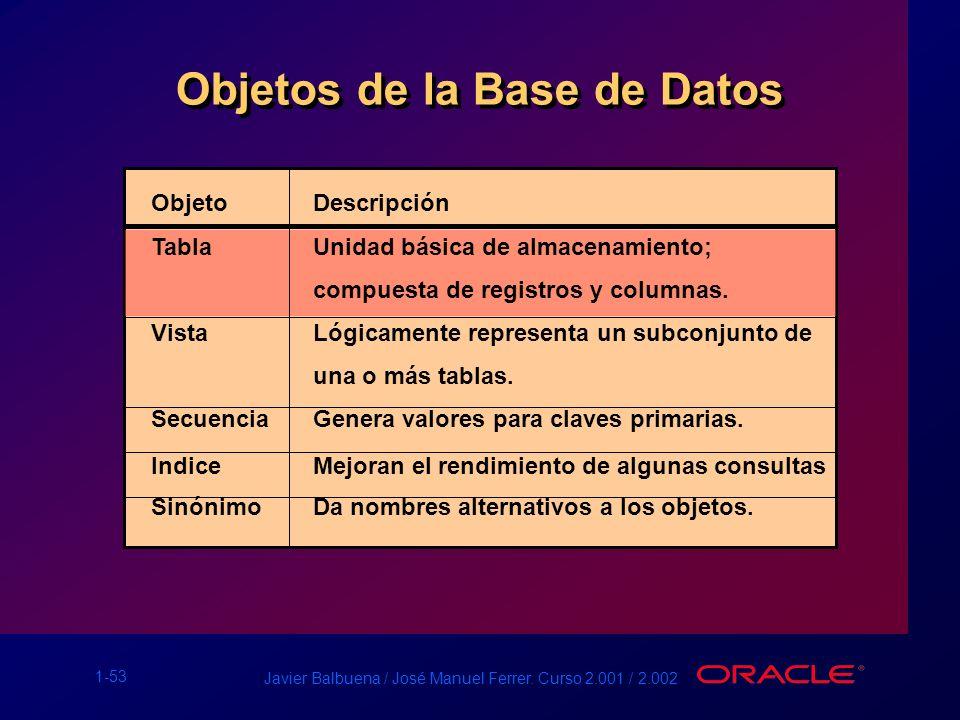 1-53 Javier Balbuena / José Manuel Ferrer. Curso 2.001 / 2.002 Objetos de la Base de Datos ObjetoDescripción TablaUnidad básica de almacenamiento; com