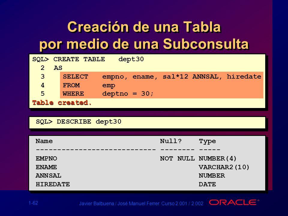 1-62 Javier Balbuena / José Manuel Ferrer. Curso 2.001 / 2.002 Creación de una Tabla por medio de una Subconsulta Name Null? Type --------------------