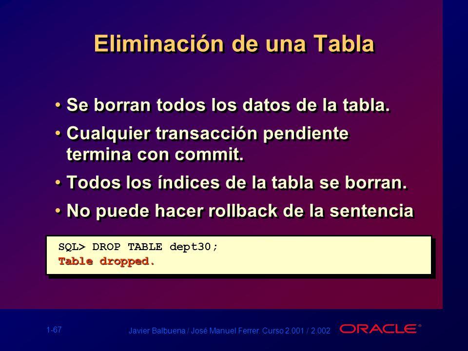 1-67 Javier Balbuena / José Manuel Ferrer. Curso 2.001 / 2.002 Eliminación de una Tabla Se borran todos los datos de la tabla. Cualquier transacción p