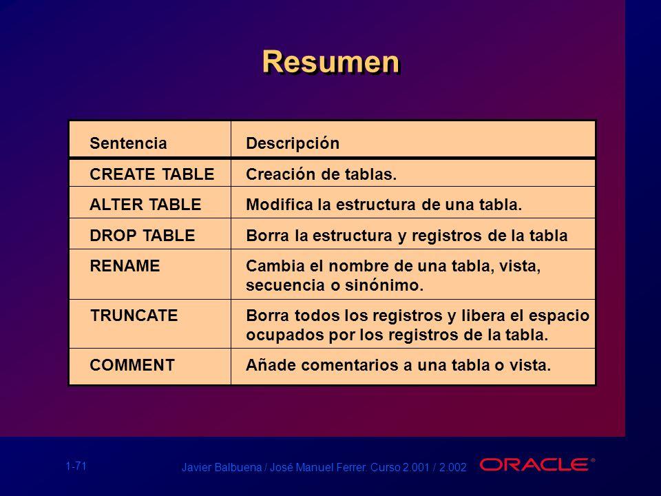 1-71 Javier Balbuena / José Manuel Ferrer. Curso 2.001 / 2.002 Resumen SentenciaDescripción CREATE TABLE Creación de tablas. ALTER TABLE Modifica la e