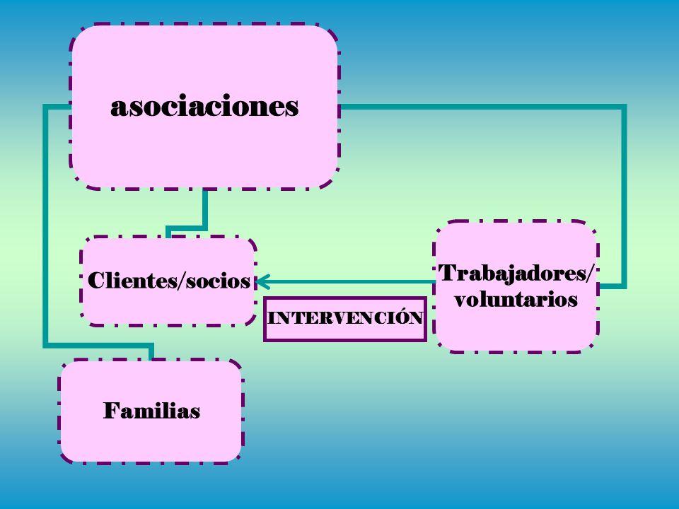 asociaciones Clientes/socios Trabajadores/ voluntarios Familias INTERVENCIÓN