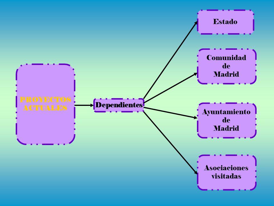 PROYECTOS ACTUALES Estado Asociaciones visitadas Dependientes Ayuntamiento de Madrid Comunidad de Madrid