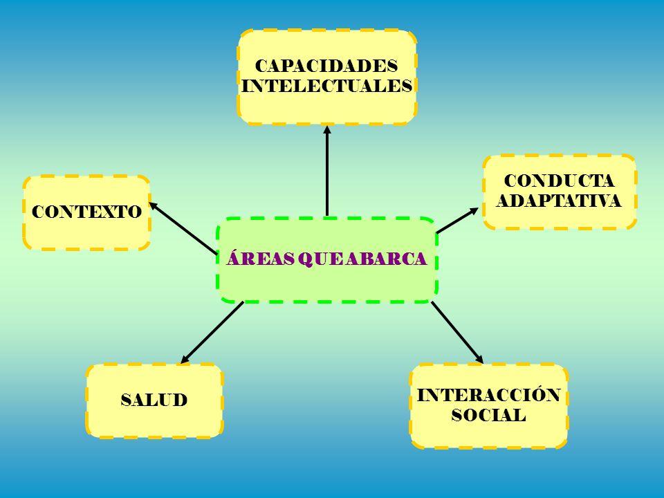 ÁREAS QUE ABARCA CONTEXTO CAPACIDADES INTELECTUALES CONDUCTA ADAPTATIVA INTERACCIÓN SOCIAL SALUD