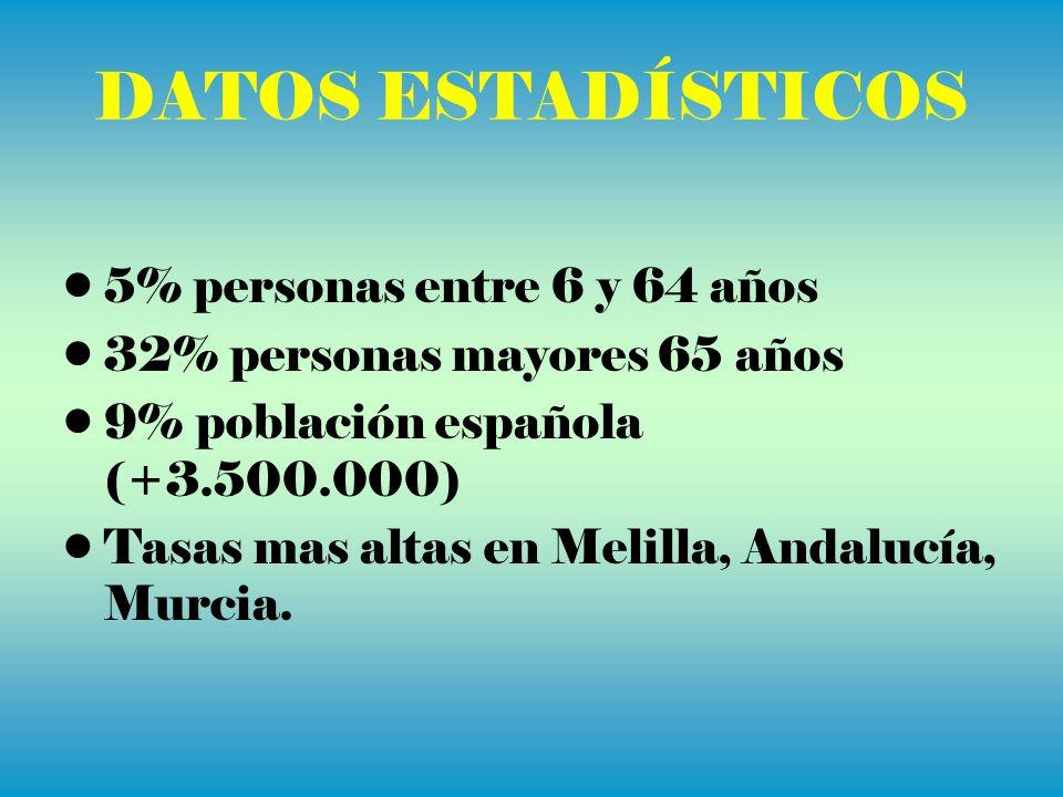 DATOS ESTADÍSTICOS 5% personas entre 6 y 64 años 32% personas mayores 65 años 9% población española (+3.500.000) Tasas mas altas en Melilla, Andalucía