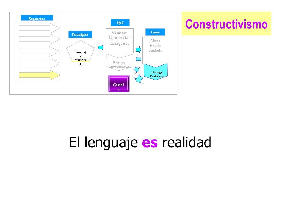 Constructivismo Supuestos Paradigma Qué Cómo Contexto Conductas Imágenes Mapa Huella Símbolo Lenguaj e Simbólic o Cambi o Diálogo Profundo Primera Aproximación El lenguaje es realidad