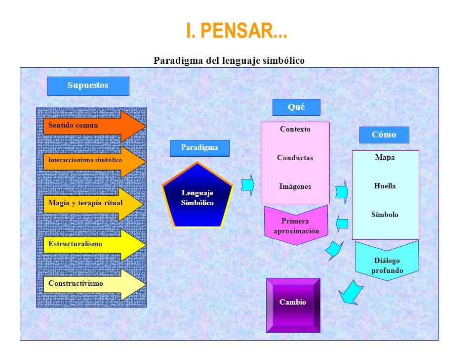 I. PENSAR... Paradigma del lenguaje simbólico Sentido común Magia y terapia ritual Estructuralismo Constructivismo Supuestos Paradigma Qué Cómo Contex