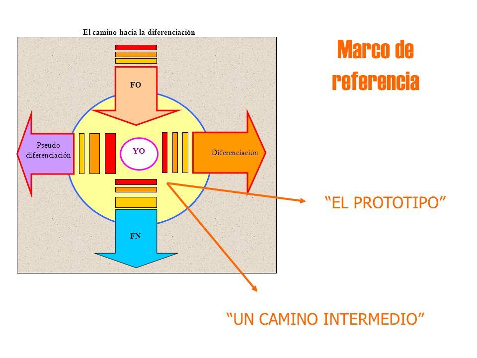 Marco de referencia YO FO FN El camino hacia la diferenciación Pseudo diferenciación Diferenciación EL PROTOTIPO UN CAMINO INTERMEDIO