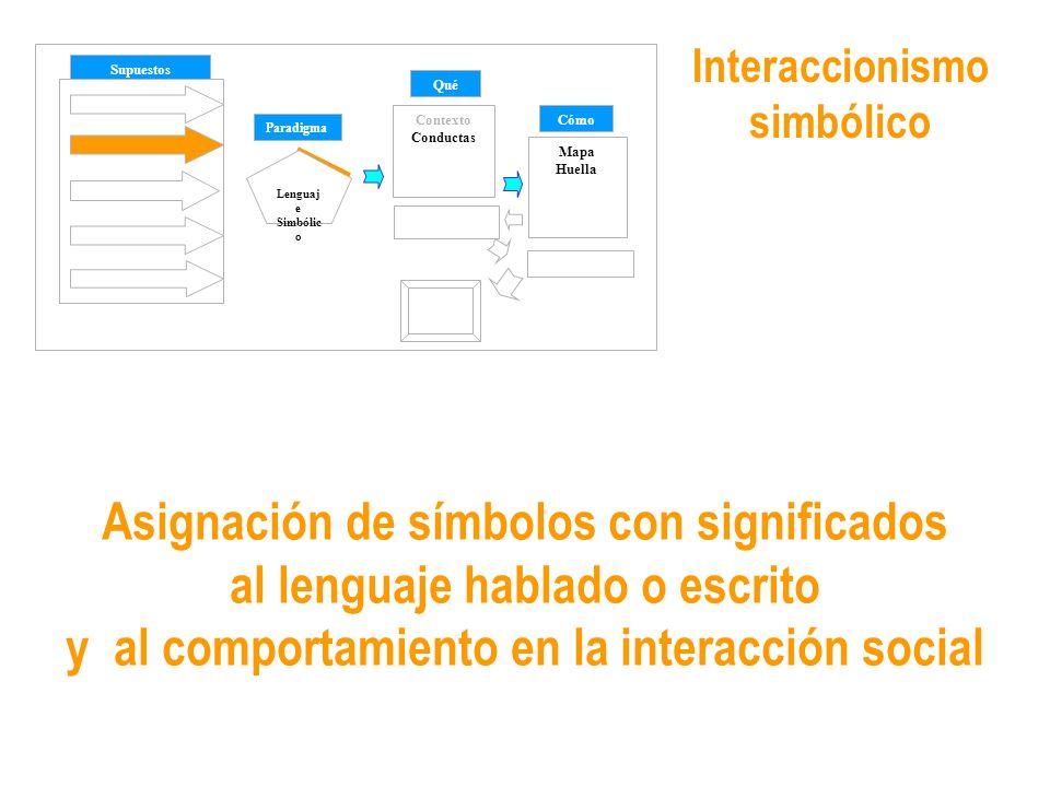Interaccionismo simbólico Sentido común Supuestos Paradigma Qué CómoContexto Conductas Mapa Huella Lenguaj e Simbólic o Cambio Asignación de símbolos con significados al lenguaje hablado o escrito y al comportamiento en la interacción social