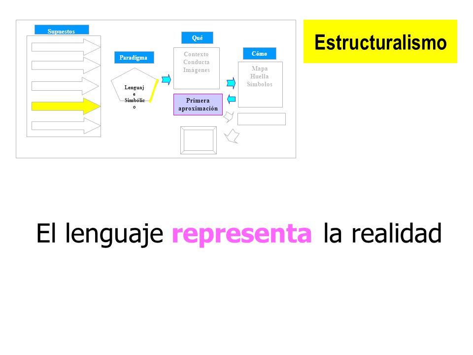 Estructuralismo Supuestos Paradigma Qué Cómo Contexto Conducta Imágenes Mapa Huella Símbolos Lenguaj e Simbólic o Cambio Primera aproximación El lenguaje representa la realidad