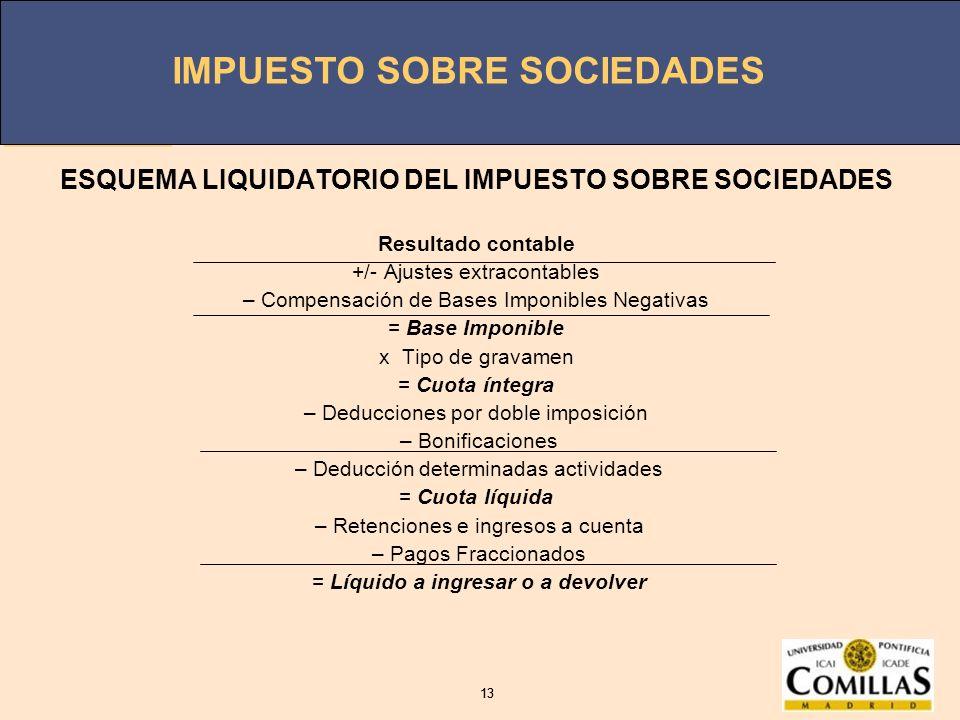 IMPUESTO SOBRE SOCIEDADES 13 IMPUESTO SOBRE SOCIEDADES 13 ESQUEMA LIQUIDATORIO DEL IMPUESTO SOBRE SOCIEDADES Resultado contable +/- Ajustes extraconta