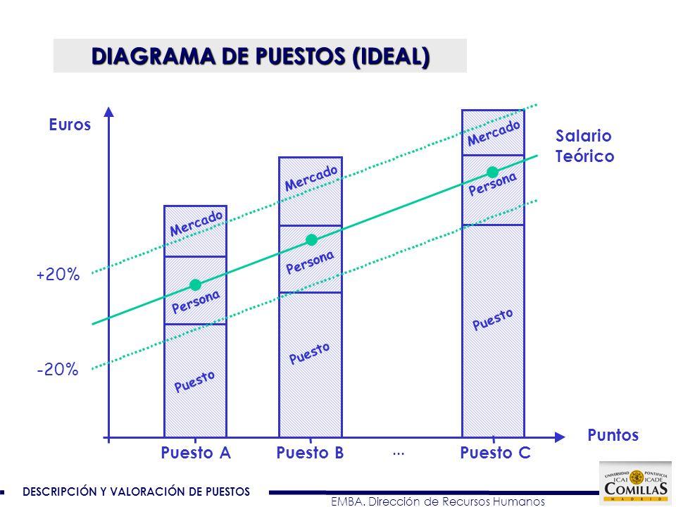 DESCRIPCIÓN Y VALORACIÓN DE PUESTOS EMBA. Dirección de Recursos Humanos DIAGRAMA DE PUESTOS (IDEAL) Salario Teórico Puesto A -20% +20% Puesto BPuesto