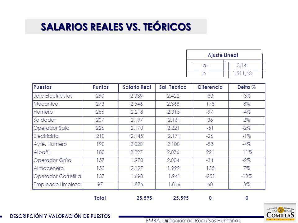 DESCRIPCIÓN Y VALORACIÓN DE PUESTOS EMBA. Dirección de Recursos Humanos SALARIOS REALES VS. TEÓRICOS