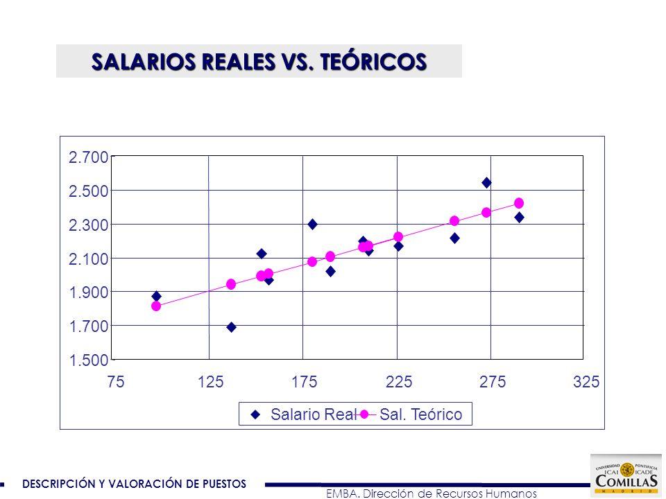 DESCRIPCIÓN Y VALORACIÓN DE PUESTOS EMBA. Dirección de Recursos Humanos SALARIOS REALES VS. TEÓRICOS 1.500 1.700 1.900 2.100 2.300 2.500 2.700 7512517