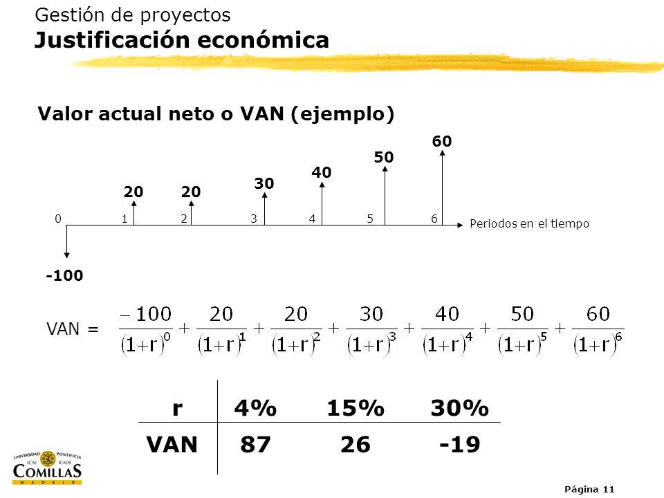 Página 11 Gestión de proyectos Justificación económica Valor actual neto o VAN (ejemplo) VAN = Periodos en el tiempo 0123654 -100 20 30 40 50 60 VAN87
