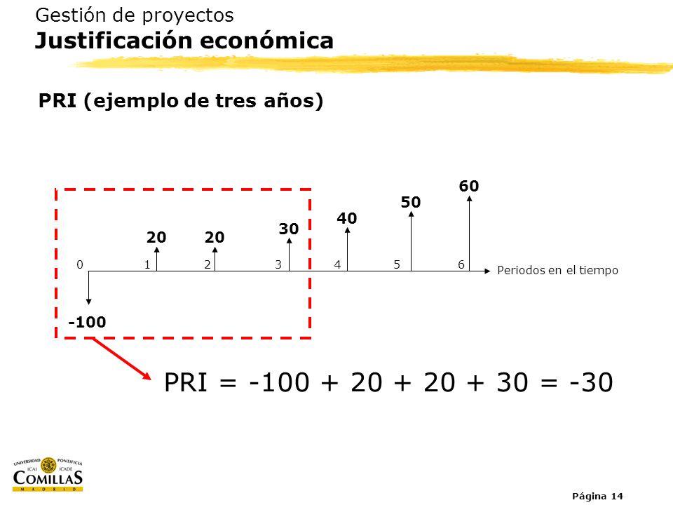 Página 14 Gestión de proyectos Justificación económica PRI (ejemplo de tres años) PRI = -100 + 20 + 20 + 30 = -30 Periodos en el tiempo 0123654 -100 2
