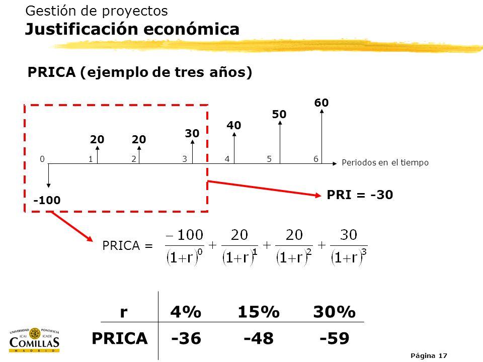Página 17 Gestión de proyectos Justificación económica PRICA (ejemplo de tres años) PRICA = Periodos en el tiempo 0123654 -100 20 30 40 50 60 PRICA-36