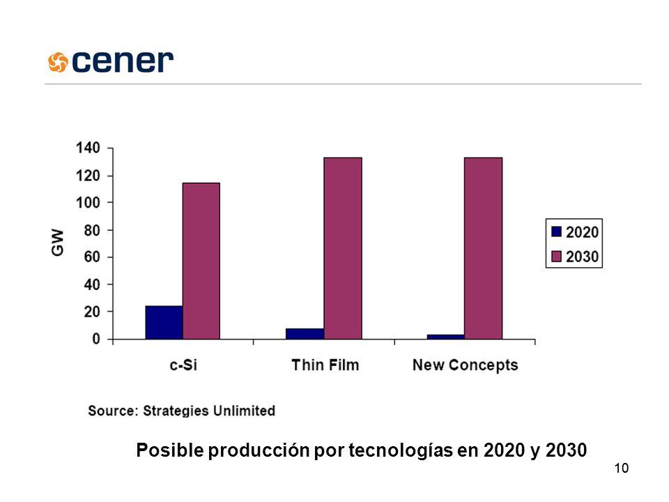 10 Posible producción por tecnologías en 2020 y 2030