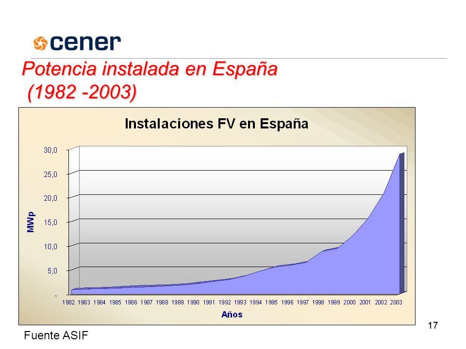 17 Potencia instalada en España (1982 -2003) Fuente ASIF