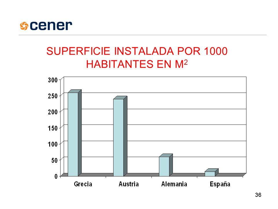 36 SUPERFICIE INSTALADA POR 1000 HABITANTES EN M 2 GRECIA 260 AUSTRIA 240 ALEMANIA 60 ESPAÑA 14