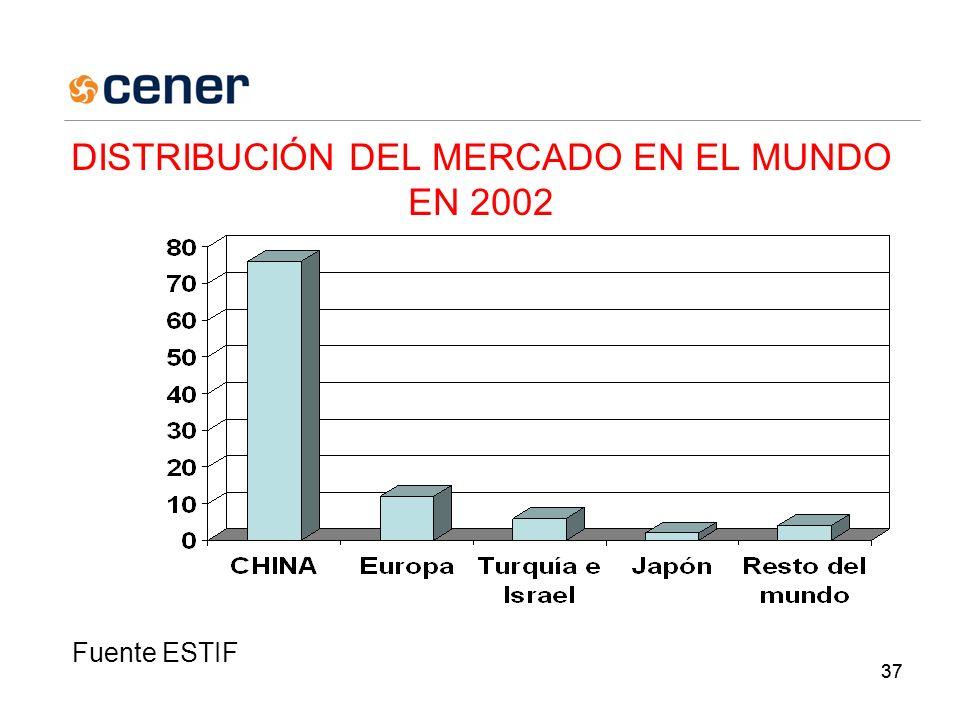 37 DISTRIBUCIÓN DEL MERCADO EN EL MUNDO EN 2002 C H I N A 7 6 % E U R O P A 1 2 % T U R Q U Í A E I S R A E L 6 % J A P Ó N 2 % R E S T O D E L M U N D O 4 % Fuente ESTIF